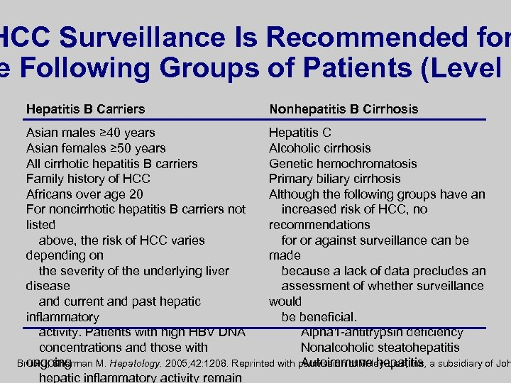 HCC Surveillance Is Recommended for e Following Groups of Patients (Level I Hepatitis B