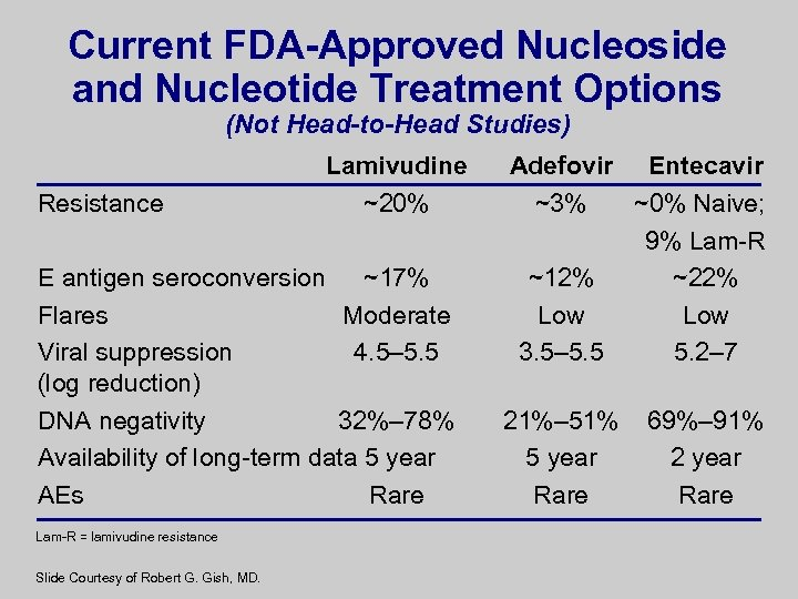 Current FDA-Approved Nucleoside and Nucleotide Treatment Options (Not Head-to-Head Studies) Resistance Lamivudine ~20% E
