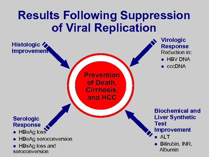 Results Following Suppression of Viral Replication Virologic Response Histologic Improvement Reduction in: l HBV