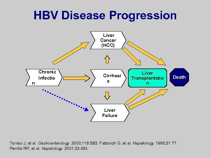 HBV Disease Progression Liver Cancer (HCC) n Chronic Infectio Cirrhosi s Liver Transplantatio n