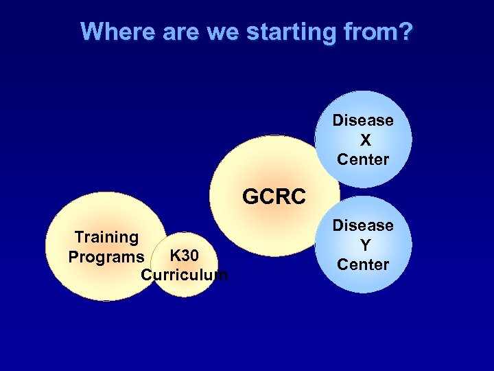 Where are we starting from? Disease X Center GCRC Training Programs K 30 Curriculum