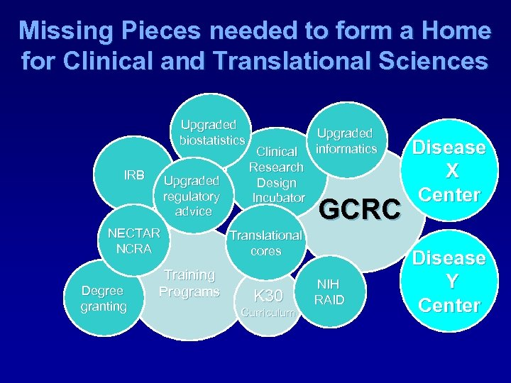 Missing Pieces needed to form a Home for Clinical and Translational Sciences Upgraded biostatistics