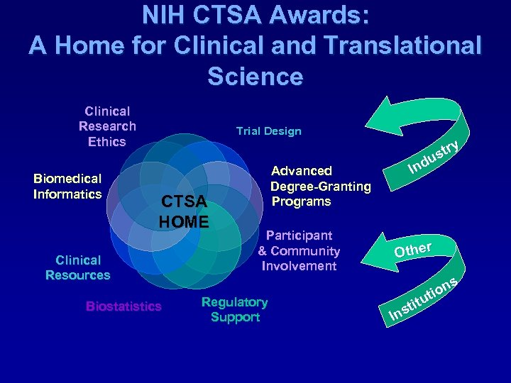 NIH CTSA Awards: A Home for Clinical and Translational Science Clinical Research Ethics Biomedical