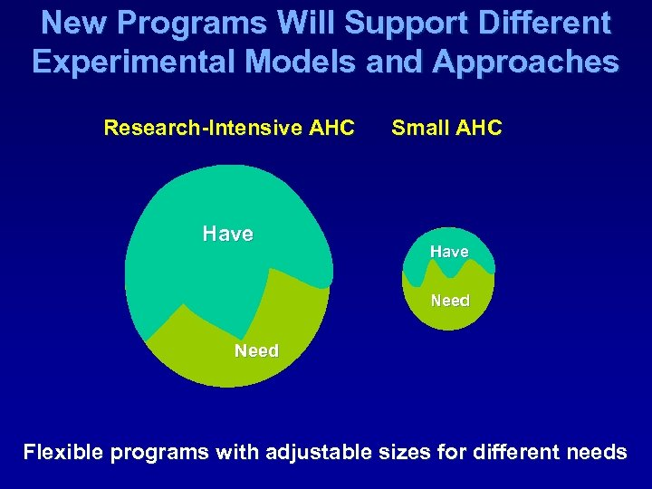 New Programs Will Support Different Experimental Models and Approaches Research-Intensive AHC Small AHC Have
