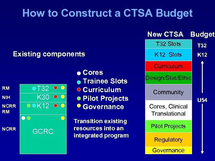 How to Construct a CTSA Budget New CTSA Budget T 32 Slots Existing components