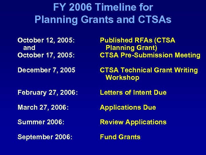 FY 2006 Timeline for Planning Grants and CTSAs October 12, 2005: and October 17,