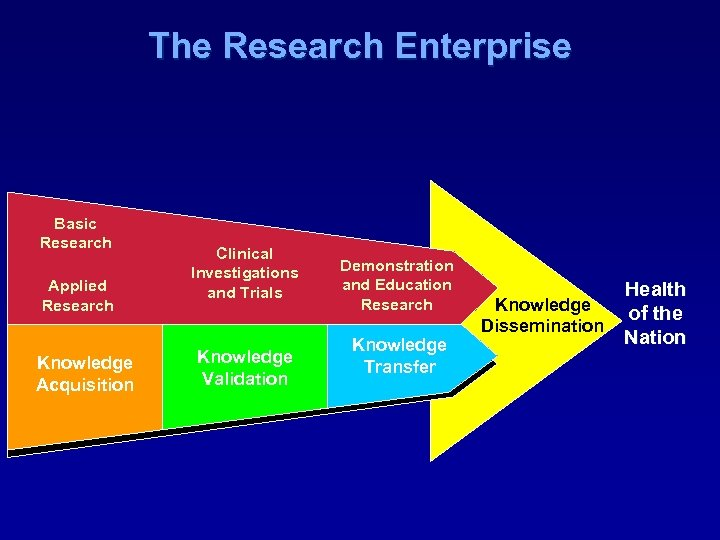 The Research Enterprise Basic Research Applied Research Knowledge Acquisition Clinical Investigations and Trials Knowledge