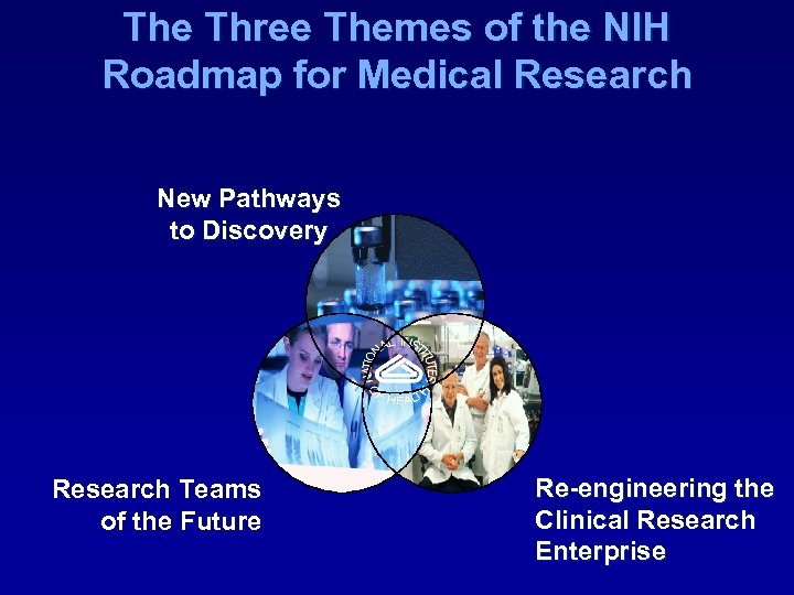 The Three Themes of the NIH Roadmap for Medical Research New Pathways to Discovery