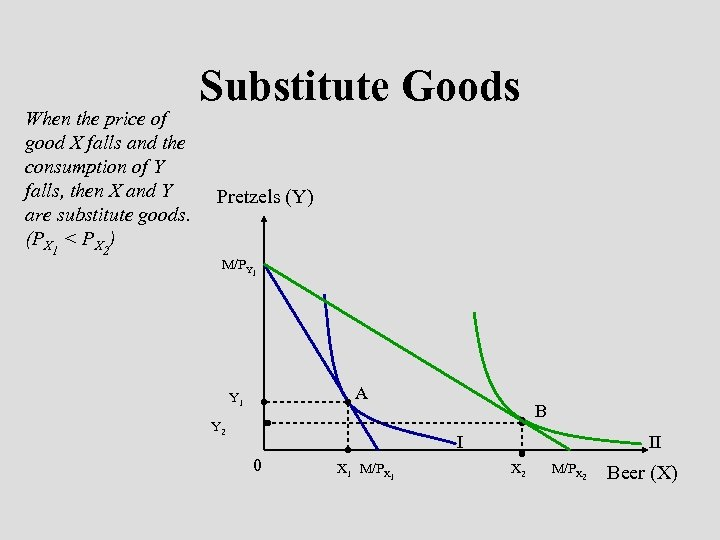 When the price of good X falls and the consumption of Y falls, then