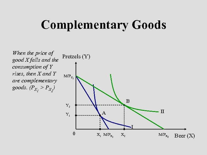 Complementary Goods When the price of Pretzels (Y) good X falls and the consumption