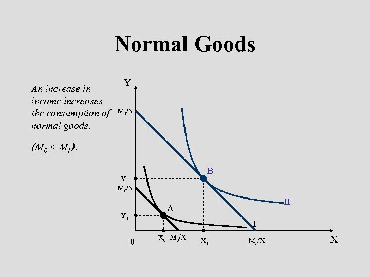 Normal Goods An increase in income increases the consumption of normal goods. Y M