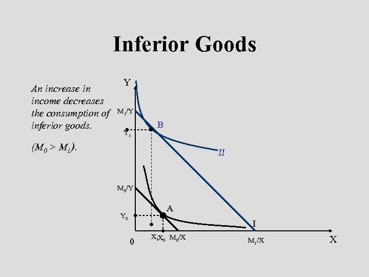 Inferior Goods An increase in income decreases the consumption of inferior goods. Y M