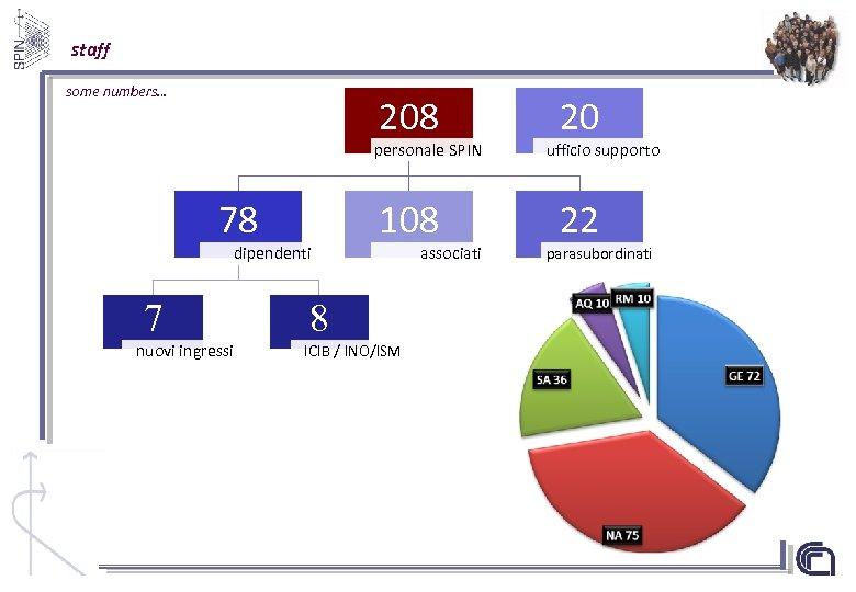 staff some numbers… 208 personale SPIN 78 dipendenti 7 nuovi ingressi 108 8 ICIB