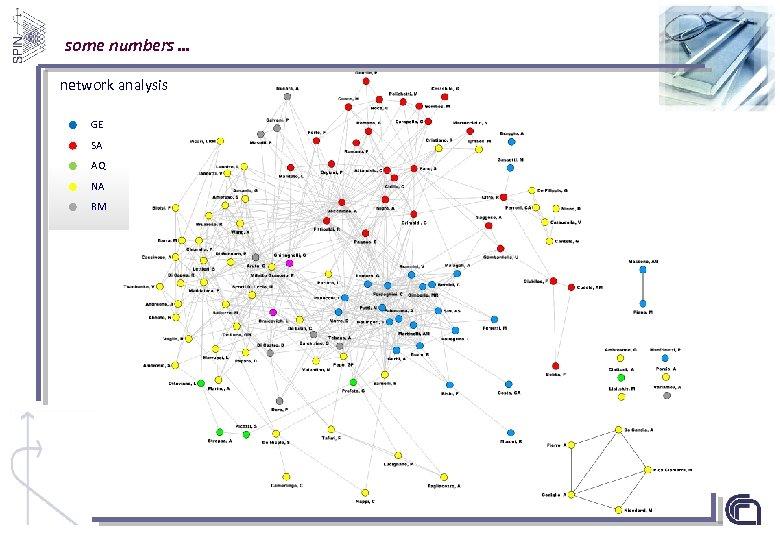 some numbers … network analysis GE SA AQ NA RM