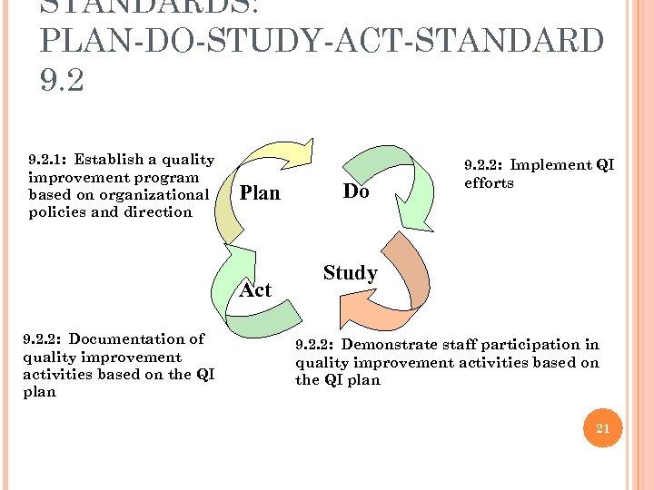 STANDARDS: PLAN-DO-STUDY-ACT-STANDARD 9. 2. 1: Establish a quality improvement program based on organizational policies