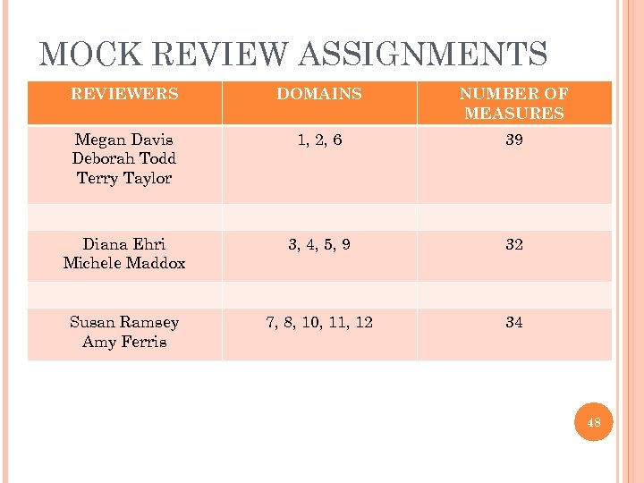 MOCK REVIEW ASSIGNMENTS REVIEWERS DOMAINS NUMBER OF MEASURES Megan Davis Deborah Todd Terry Taylor