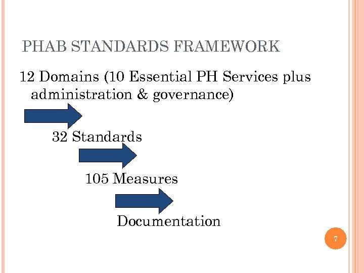 PHAB STANDARDS FRAMEWORK 12 Domains (10 Essential PH Services plus administration & governance) 32