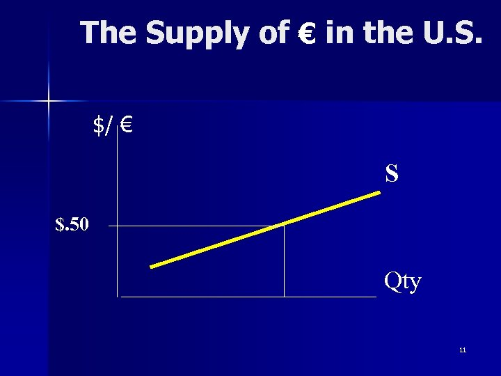 The Supply of € in the U. S. $/ € S $. 50 Qty