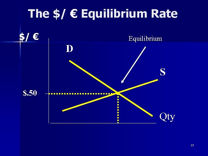 The $/ € Equilibrium Rate $/ € Equilibrium D S $. 50 Qty 13