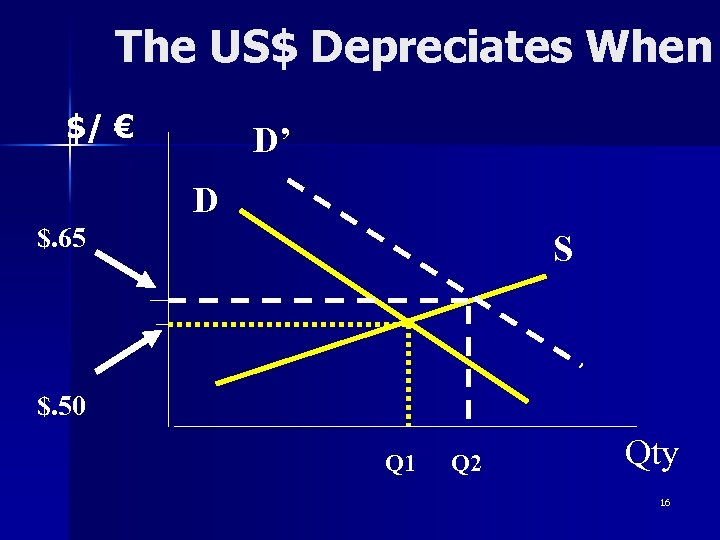 The US$ Depreciates When $/ € D' D $. 65 S $. 50 Q