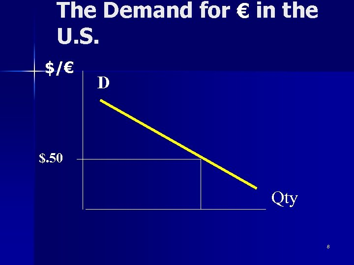 The Demand for € in the U. S. $/€ D $. 50 Qty 8