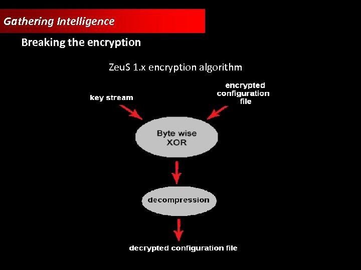 Gathering Intelligence Breaking the encryption Zeu. S 1. x encryption algorithm