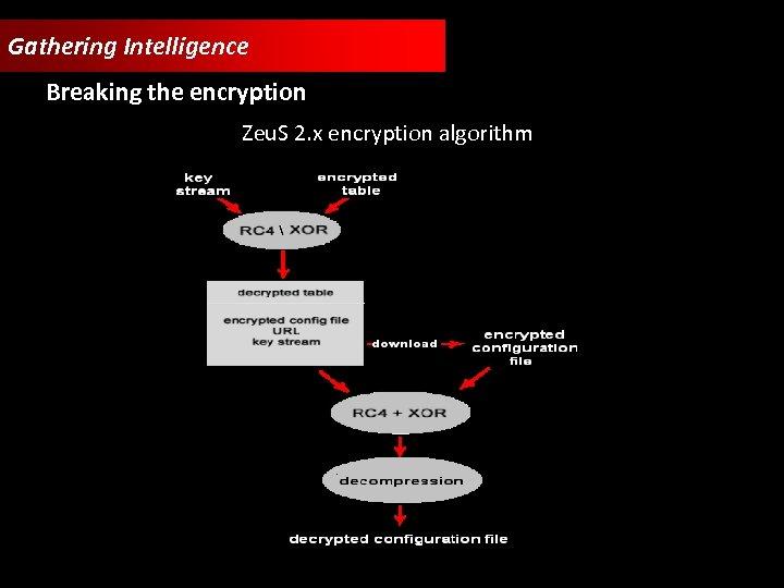 Gathering Intelligence Breaking the encryption Zeu. S 2. x encryption algorithm