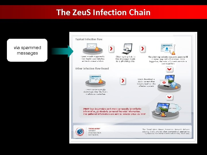 The Zeu. S Infection Chain via spammed messages