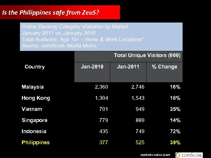 Is the Philippines safe from Zeu. S? Online Banking Category Visitation by Market January