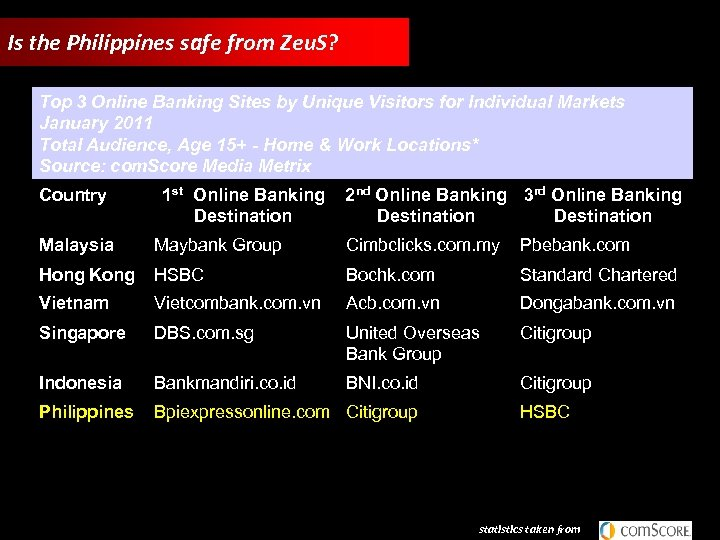 Is the Philippines safe from Zeu. S? Top 3 Online Banking Sites by Unique