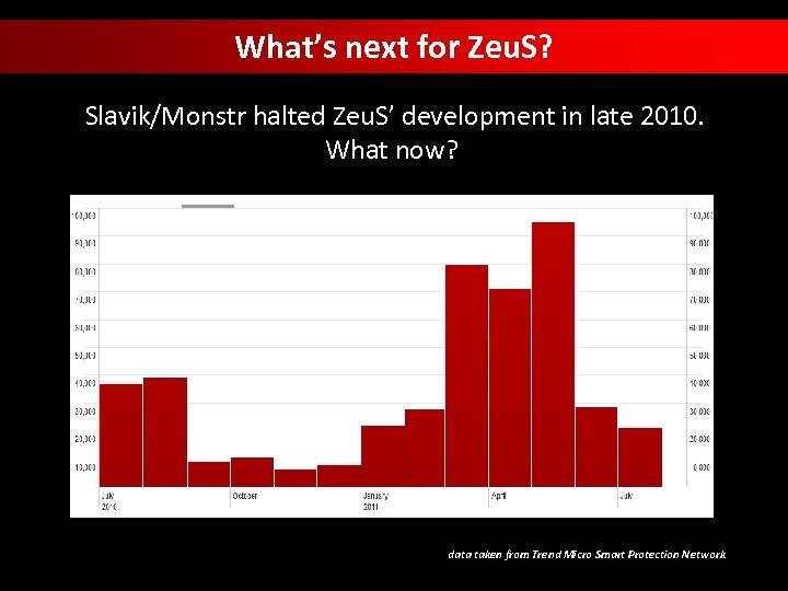 What's next for Zeu. S? Slavik/Monstr halted Zeu. S' development in late 2010. What