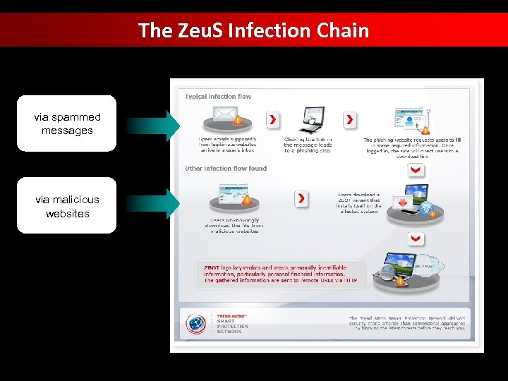 The Zeu. S Infection Chain via spammed messages via malicious websites