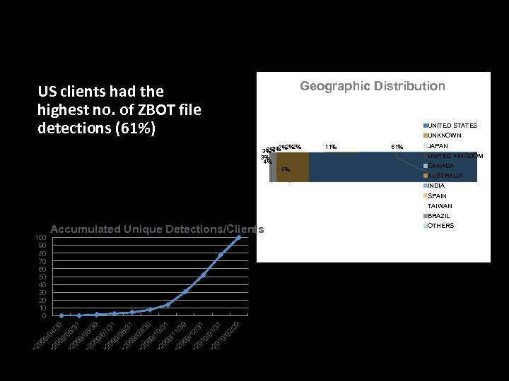 ZBOT Files Blocked (2010 Data) Geographic Distribution • US clients had the highest no.