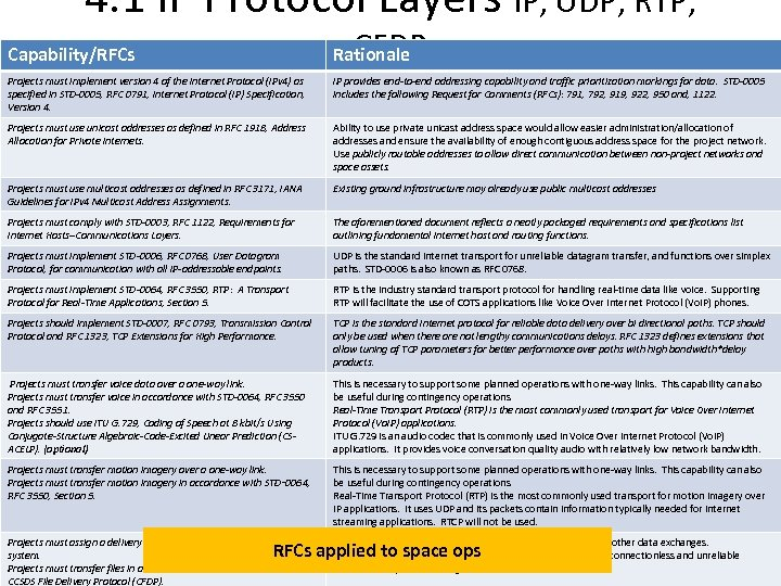 4. 1 IP Protocol Layers IP, UDP, RTP, CFDP Capability/RFCs Rationale Projects must implement