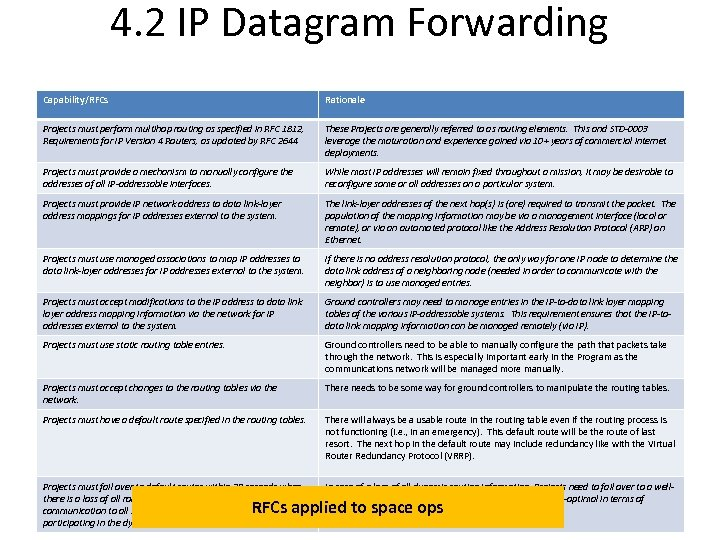 4. 2 IP Datagram Forwarding Capability/RFCs Rationale Projects must perform multihop routing as specified