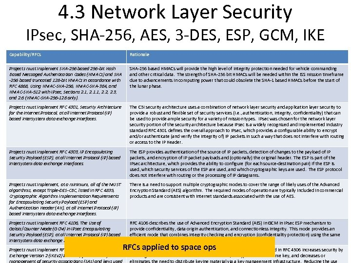 4. 3 Network Layer Security IPsec, SHA-256, AES, 3 -DES, ESP, GCM, IKE Capability/RFCs