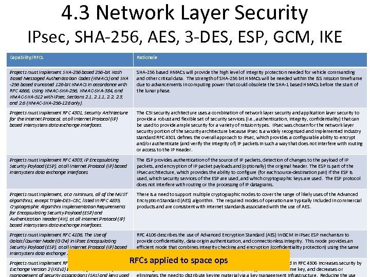 4. 3 Network Layer Security IPsec, SHA-256, AES, 3 -DES, ESP, GCM, IKE Capability/RFCs