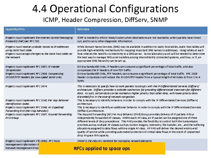 4. 4 Operational Configurations ICMP, Header Compression, Diff. Serv, SNMP Capability/RFCs Rationale Projects must