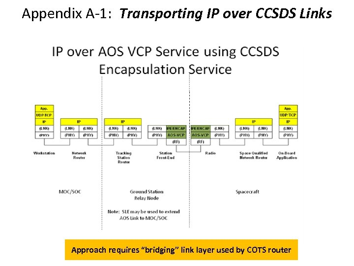 "Appendix A-1: Transporting IP over CCSDS Links Approach requires ""bridging"" link layer used by"