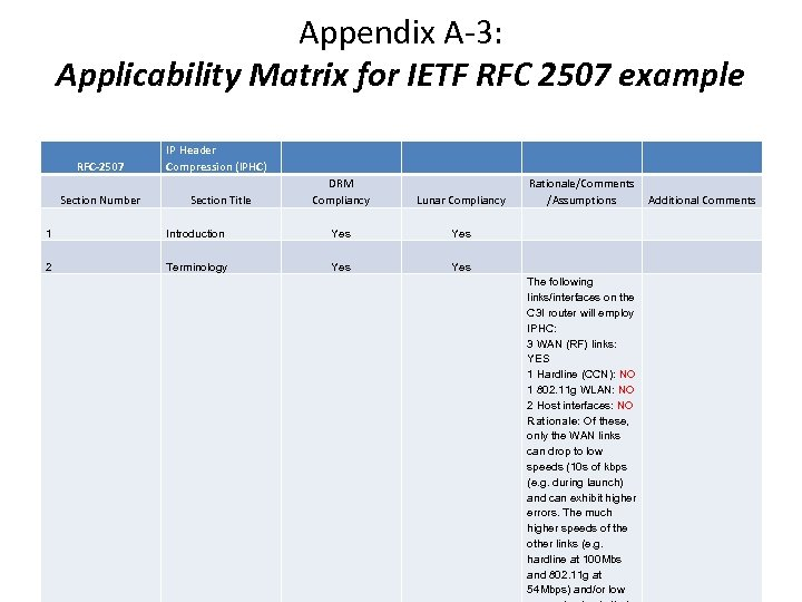 Appendix A-3: Applicability Matrix for IETF RFC 2507 example RFC-2507 Section Number IP Header