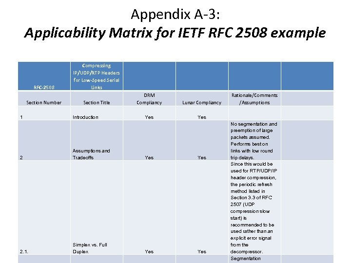 Appendix A-3: Applicability Matrix for IETF RFC 2508 example RFC-2508 Section Number 1 Compressing