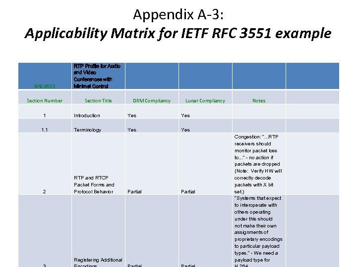 Appendix A-3: Applicability Matrix for IETF RFC 3551 example RFC-3551 RTP Profile for Audio