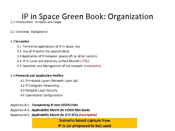 IP in Space Green Book: Organization 1. 1 Introduction: Purpose and Scope 2. 1