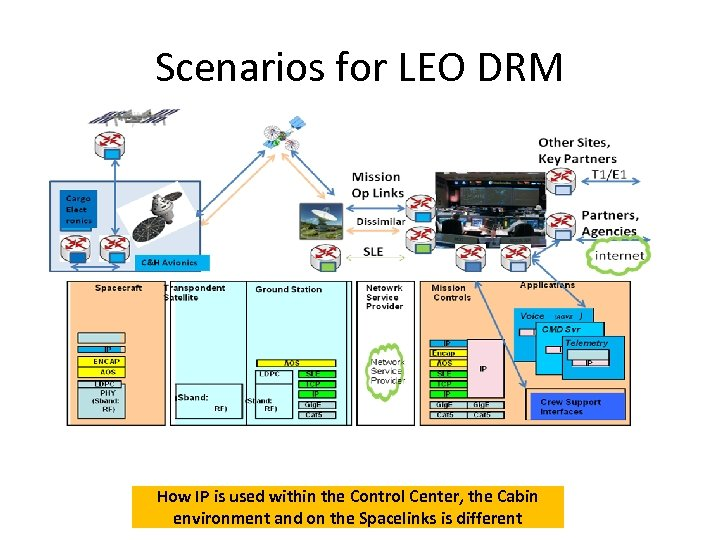 Scenarios for LEO DRM How IP is used within the Control Center, the Cabin