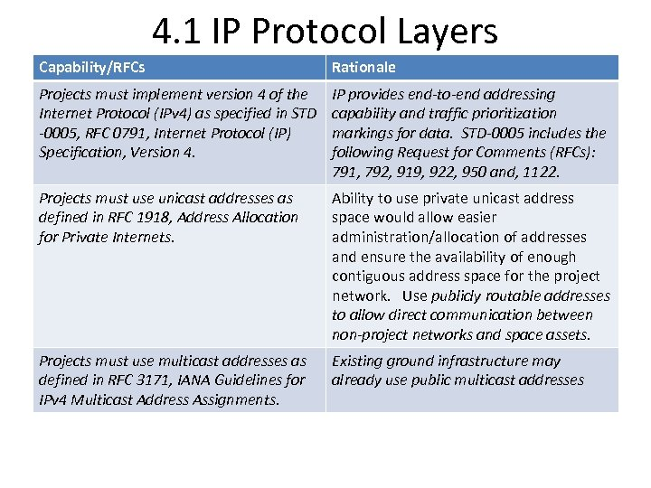 4. 1 IP Protocol Layers Capability/RFCs Rationale Projects must implement version 4 of the