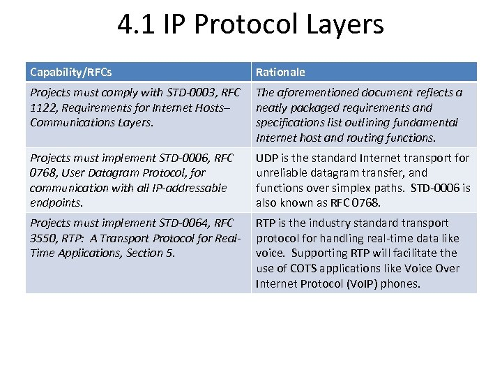 4. 1 IP Protocol Layers Capability/RFCs Rationale Projects must comply with STD-0003, RFC 1122,