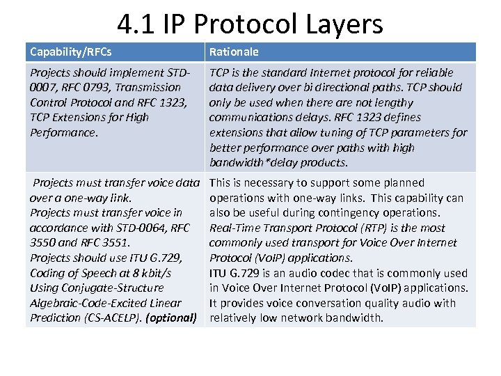 4. 1 IP Protocol Layers Capability/RFCs Rationale Projects should implement STD 0007, RFC 0793,