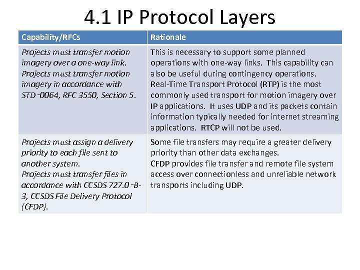 4. 1 IP Protocol Layers Capability/RFCs Rationale Projects must transfer motion imagery over a
