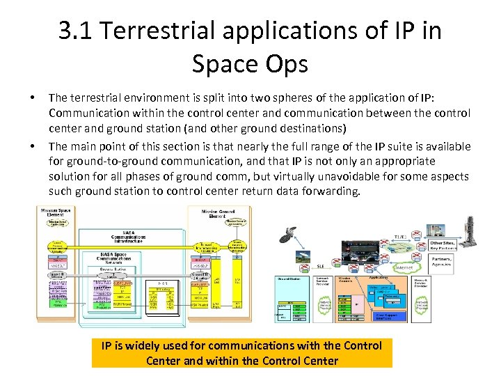 3. 1 Terrestrial applications of IP in Space Ops • • The terrestrial environment