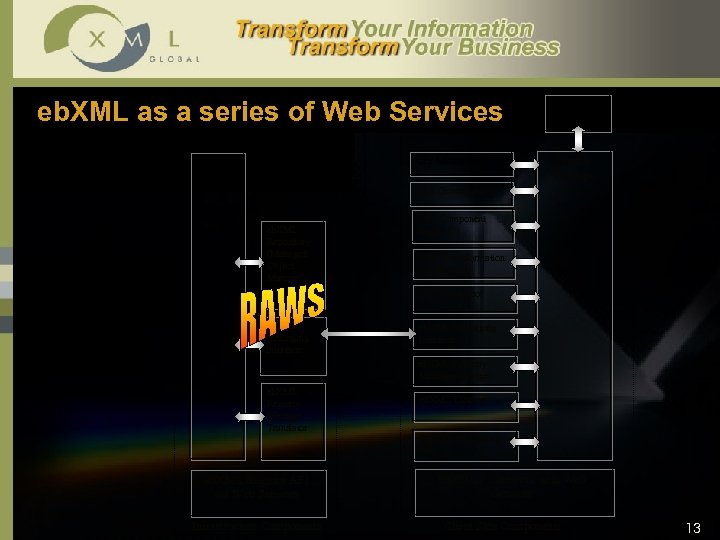 eb. XML as a series of Web Services CPP Manager (1) Eb. XML Registry